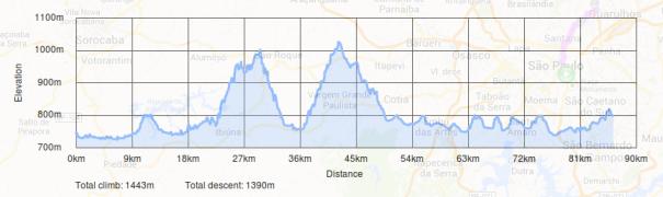 Altimetria do percurso - quase 2.000m