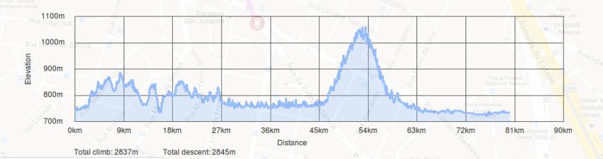 Altimetria de quase 3 mil metros