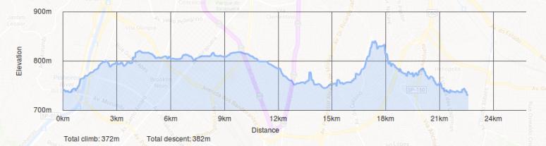 Altimetria pelo Bikely.com (350m +-)