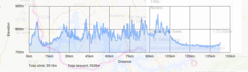 Altimetria do percurso (em torno dos 3.000m!)